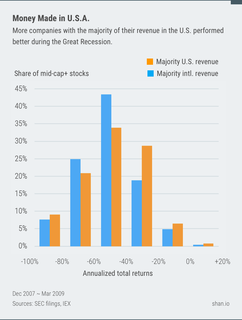 More companies with the majority of their revenue in the U.S. performed better during the Great Recession.