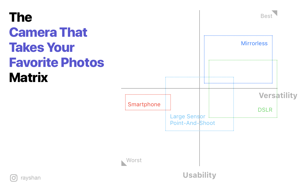 How different camera form factors stacks up against each other on the Camera That Takes Your Favorite Photos Matrix.