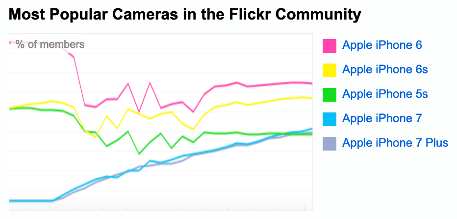 All of [Flickr's most popular cameras](https://www.flickr.com/cameras) are iPhones.